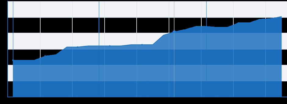 количество запросов гугл