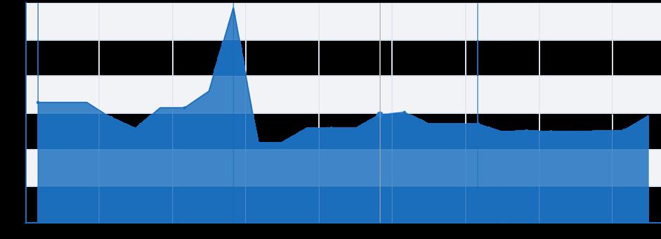 график поискового трафика google.ru