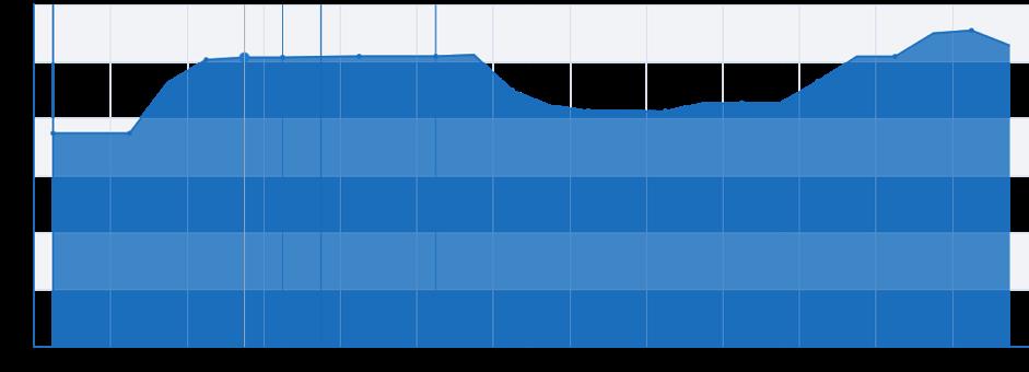 график поискового трафика yandex.ru