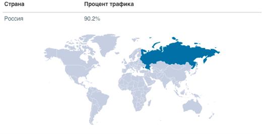 seo анализ: посетители сайта